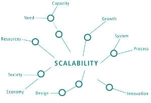 Scalability factors