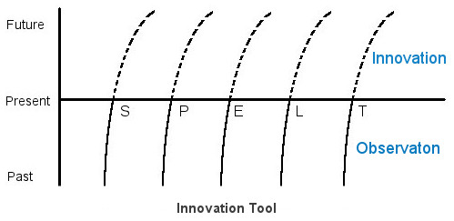 Use the Innovation Tool